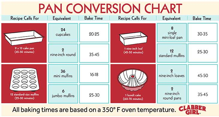 Make Baking Way Easier With The Measurement Equivalents Chart